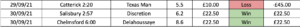 Screenshot of Silver package results spreadsheet
